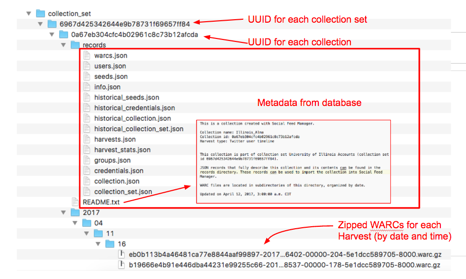 SFM Data Storage on File System